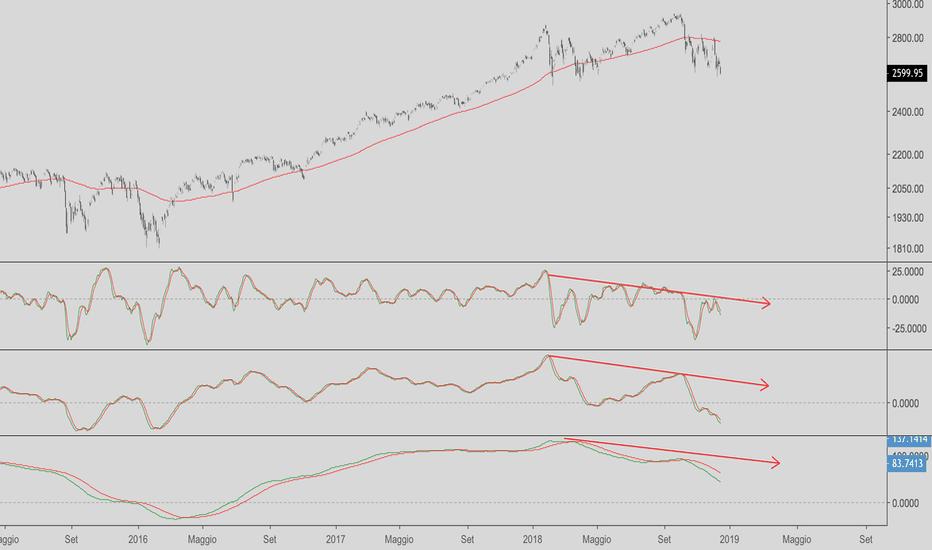 SPX: S&P la debolezza e i cicli di Momentum
