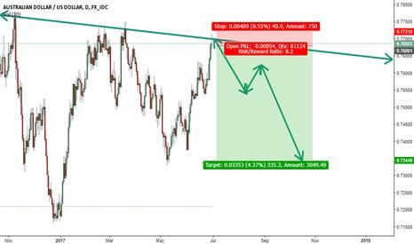 AUDUSD: Short position AUD/USD