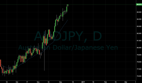 AUDJPY: AUDJPY is in a BULL Trend