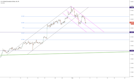 USDCAD: USDCAD: Technicals