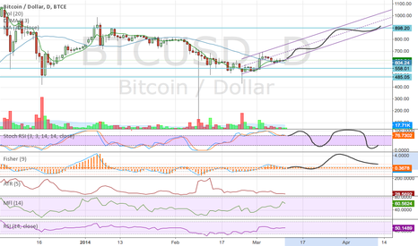 BTCUSD: Just some speculation on the coming month