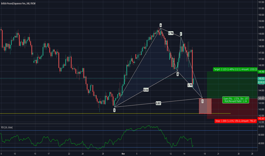 GBPJPY: ADVANCED BAT TO FORM? TIME TO GO LONG?