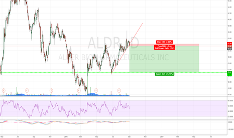 ALDR: Short to the potential support with small stopp loss