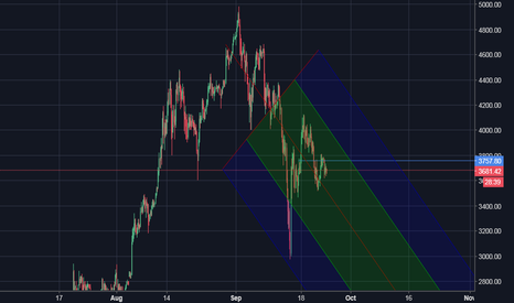BTCUSD: She's coming down the Mountain