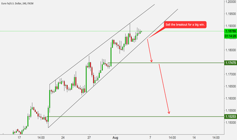 EURUSD: EURUSD LOOKS FOR BREAKOUT THE TL FOR A BIG REVERSAL