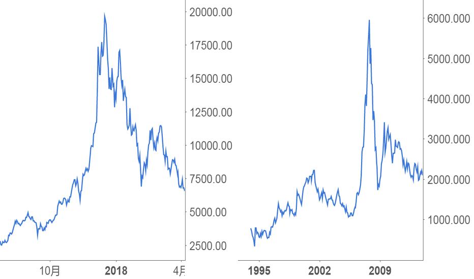 BTCUSD: 天才侃货币:泡沫是不是都有一样特征?--预测比特币还会回到12500
