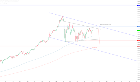 DJI: DJI- Will the Dow's next big move be down?