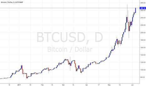 BTCUSD: BTCUSD to push for all-time highs, 10% move higher.