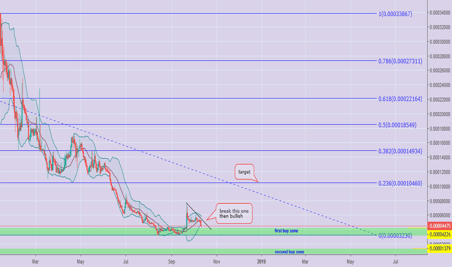 NAVBTC: Missed a lot of Pumps Lately? Man, Don't Worry, See $NAV