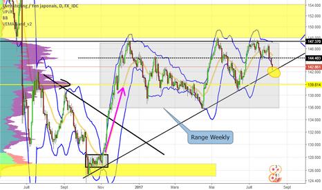 GBPJPY: Analyse GBP JPY Daily