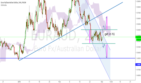 EURAUD: Good opportunity