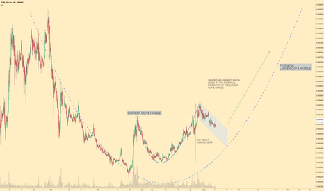 ICXBTC: ICX/BTC Cup & Handle Forming an Even Larger Cup & Handle