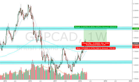 GBPCAD: gbpcad ...  long positions are being taken