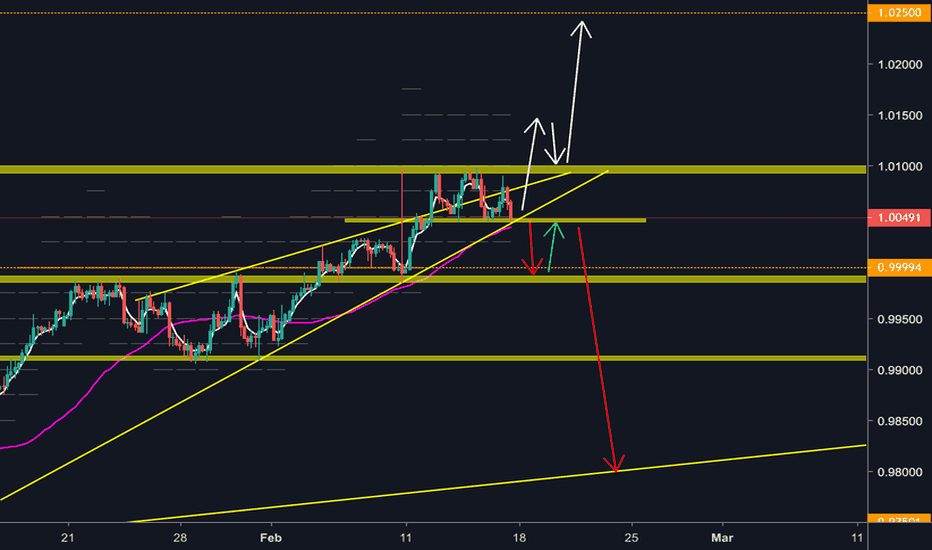 USDCHF: USDCHF weekly outlook