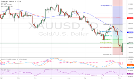 XAUUSD: XAUUSD Fib Retracement