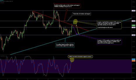 EURUSD: Two Scenarios for a Short Opportunity