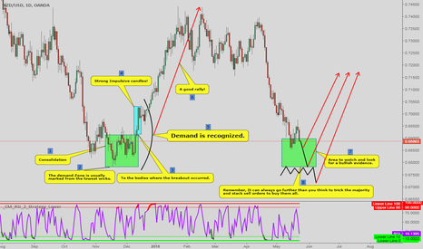 NZDUSD: A Simple way to recognize Supply and Demand!