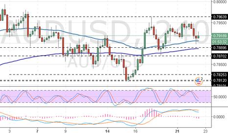 AUDUSD: AUD/USD: análisis técnico