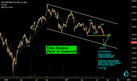TATAMOTORS: TataMotors: Zone of Interest