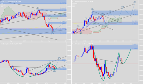 USDCAD: Retested with Good Pattern & New Elliott Wave will be success