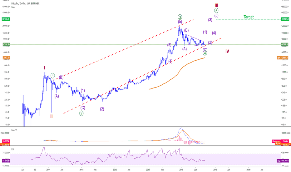 BTCUSD: BTCUSD - Get ready for an EXPLOSIVE MOVE UP !!!