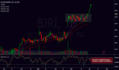 BJRI: Consolidation breakout