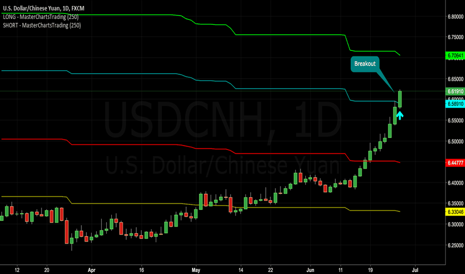 USDCNH: US Dollar Breaks Out Against Yuan. Yuan to Drop Further.