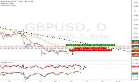 GBPUSD: Cable a buy?