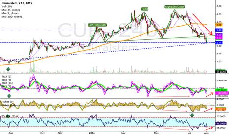 CUR: Neuralstem Inc. (CUR) Long (4hr chart)