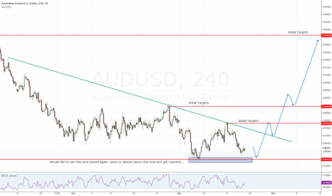 AUDUSD: AUD Long on 2nd test