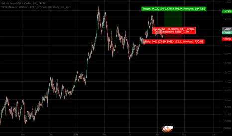GBPUSD: GPB/USD