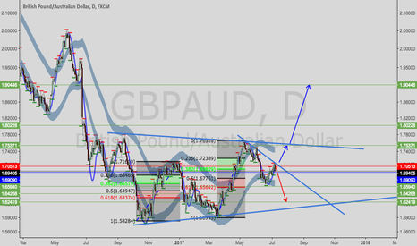 GBPAUD: GBPAUD---possible continue the downside trend However,