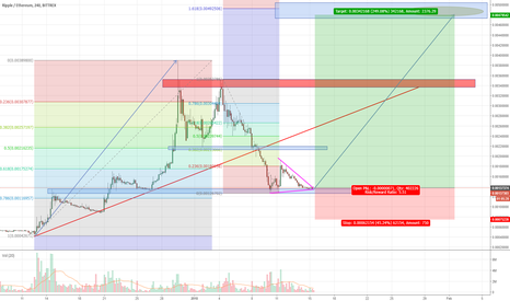 XRPETH: Possible long for RIPPLE-ETHEREUM XRPETH - pullback complete