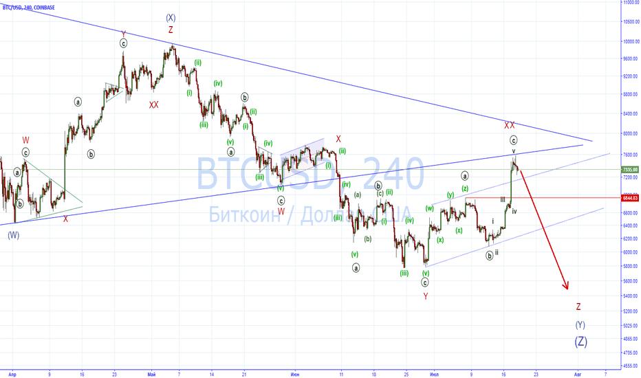 BTCUSD: BTC/USD: можем немного подняться перед очередным снижением