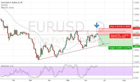 EURUSD: EURUSD Short daily chart