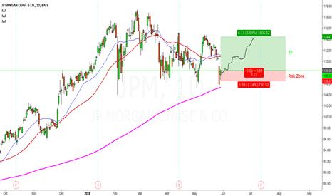 JPM: JPM Swing Positions