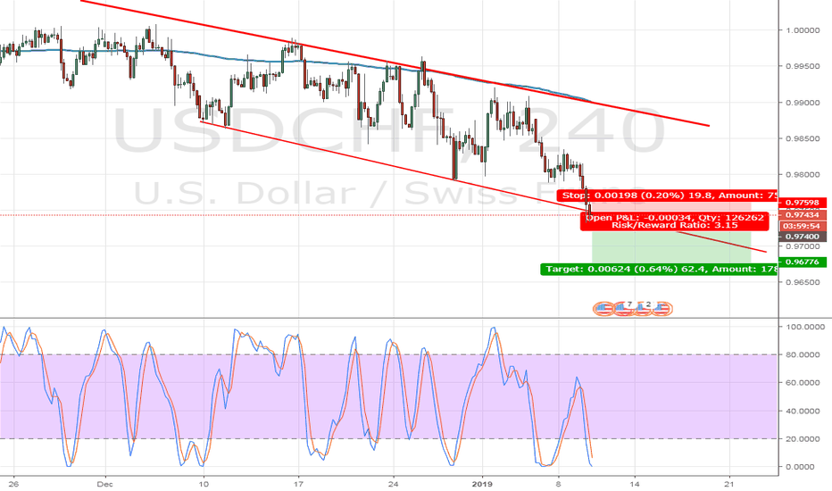 USDCHF: USDCHF SELL OPPORTUNITY - 240H TF