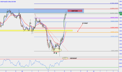 GBPUSD: GBP USD short zone !