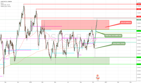 USDCHF: USDCHF Neutral stance on longer timeframe
