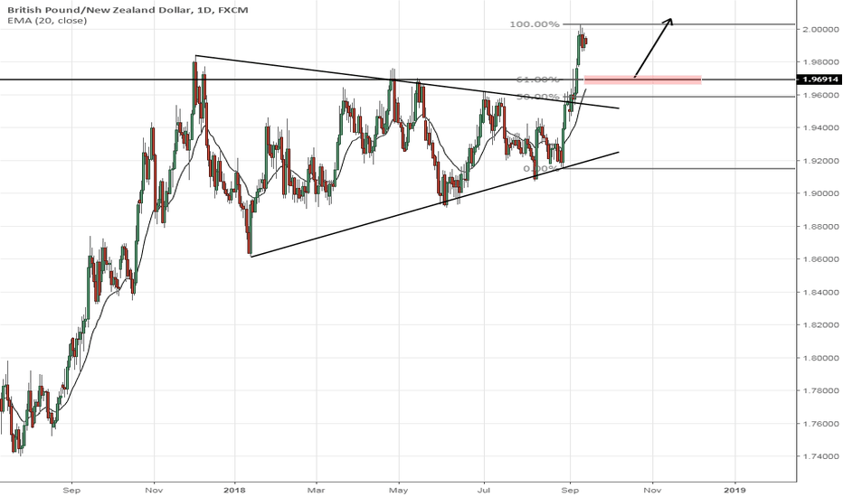GBPNZD: GBPNZD - Bulls continued after breaking from squeeze pattern