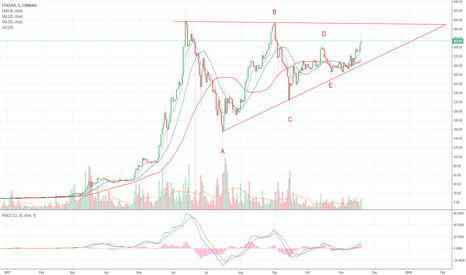 ETHUSD: Ethereum Ascending Triangle