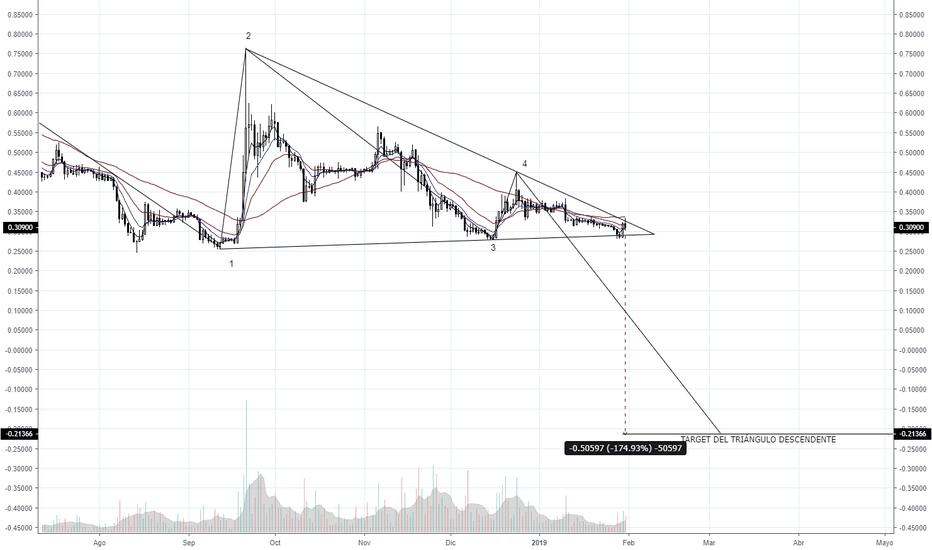 XRPUSD: Triángulo descendente confirmado + Proyección de largo plazo