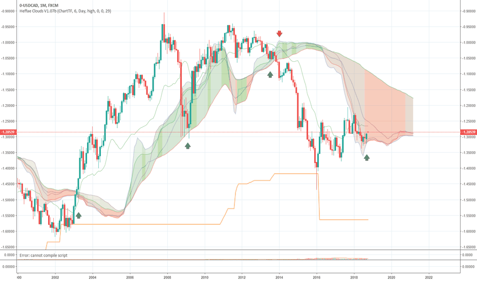 0-USDCAD: USD/CAD inverse chart - Heffae Clouds Monthly