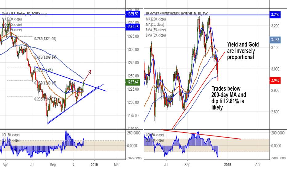 XAUUSD: Gold Vs US 10-year yield