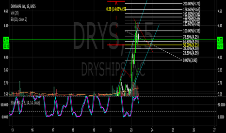 DRYS: $Drys nice flag, entery looking to to get 4.15 long target 4.65-