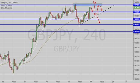GBPJPY: Pound Sterling to 2017 highs (GBPJPY ANALYSIS)