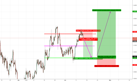 GBPUSD: Down Then Up