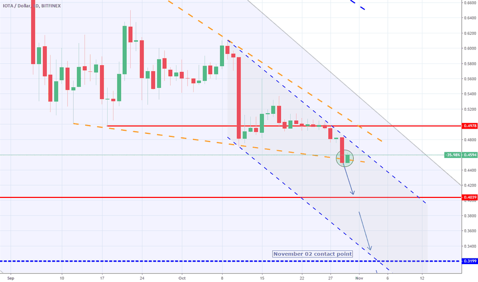 IOTUSD: IOTUSD: Falling Wedge cracked below. Expecting a 1W support test