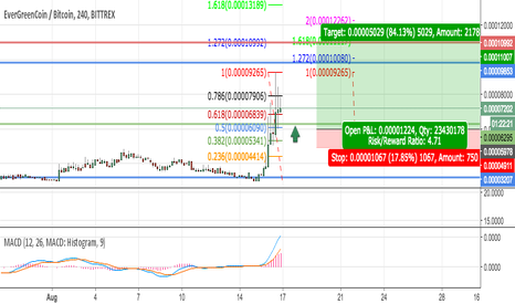 EGCBTC: EGCBTC - Meteoric rise - Let's look at a  safe way to enter.