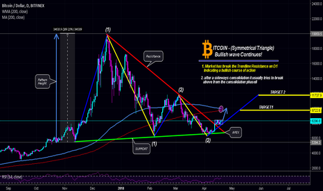 "BTCUSD: $BITCOIN | ""Symmetrical triangle"" on Daily chart - What Now??"